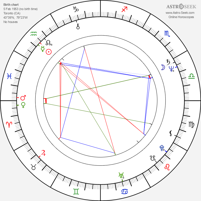 Kate Trotter - Astrology Natal Birth Chart