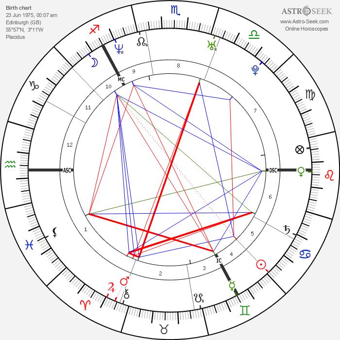 Kate Tunstall - Astrology Natal Birth Chart