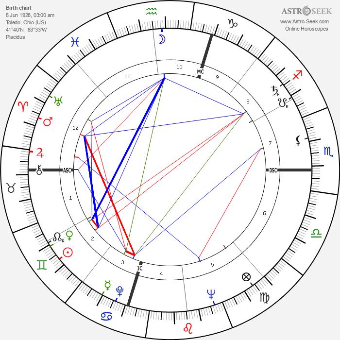 Kate Wilhelm - Astrology Natal Birth Chart