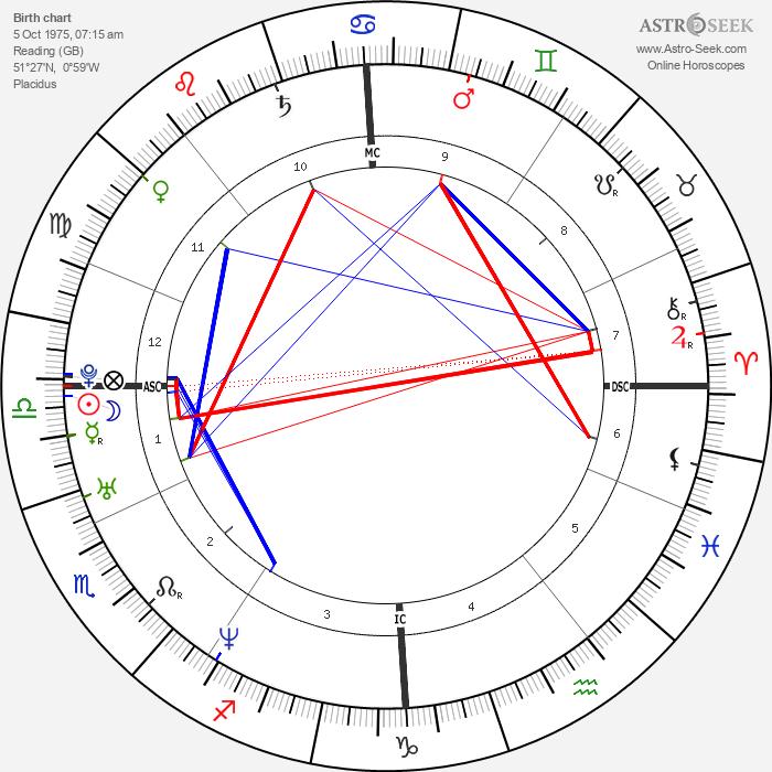 Kate Winslet - Astrology Natal Birth Chart