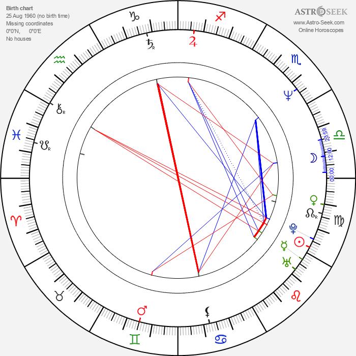 Kateřina Bartáková - Astrology Natal Birth Chart