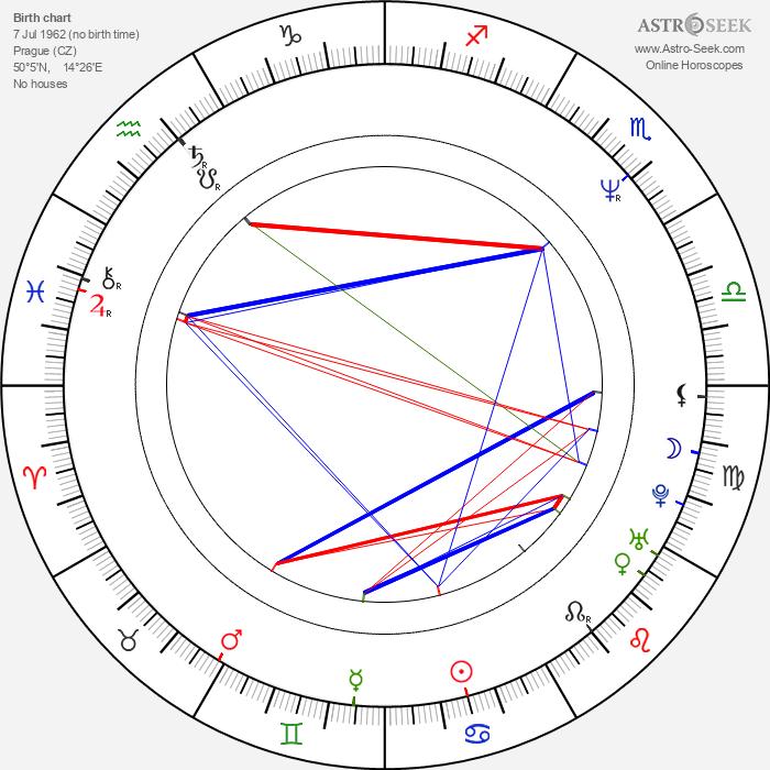 Kateřina Cajthamlová - Astrology Natal Birth Chart