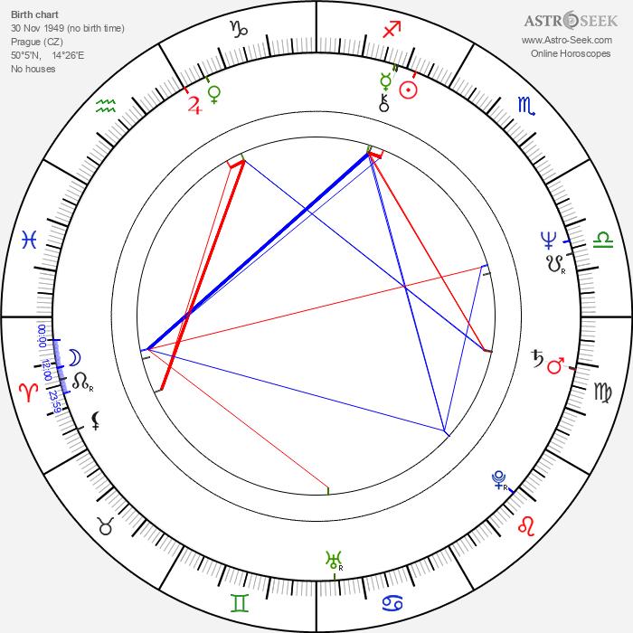 Kateřina Macháčková - Astrology Natal Birth Chart