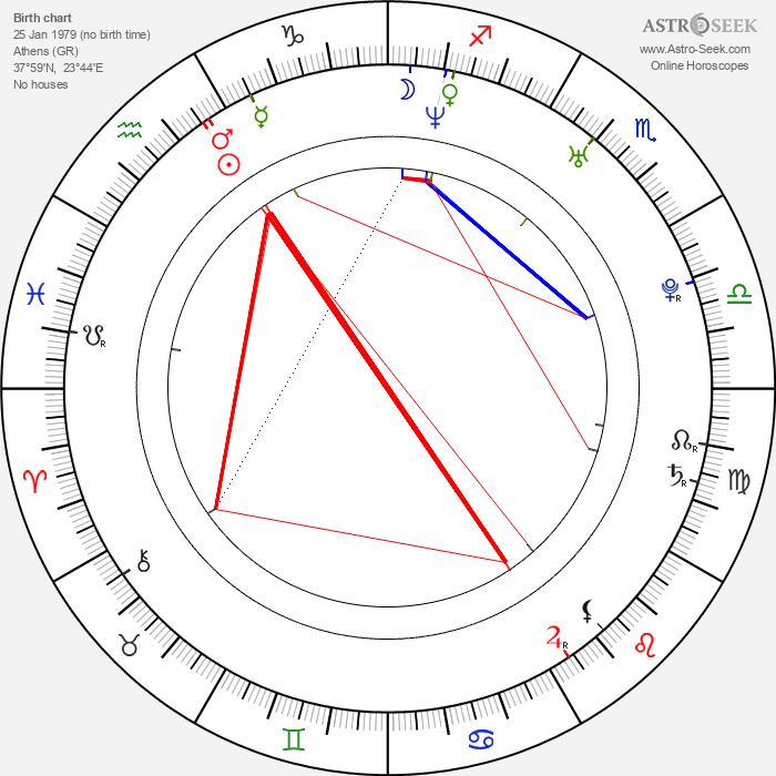 Katerina Papoutsaki - Astrology Natal Birth Chart