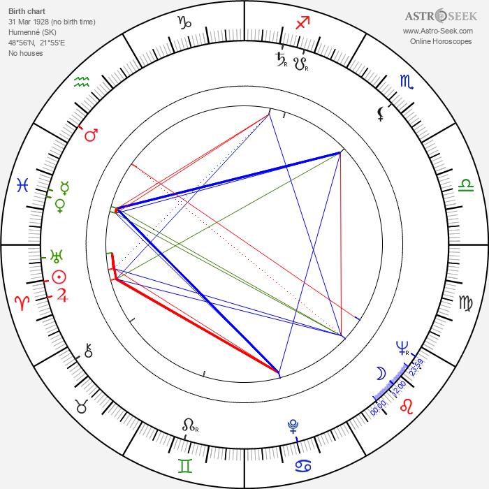 Kateřina Trávnická - Astrology Natal Birth Chart