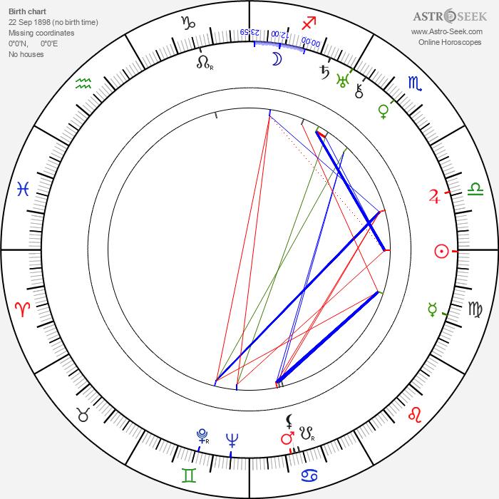 Katharine Alexander - Astrology Natal Birth Chart