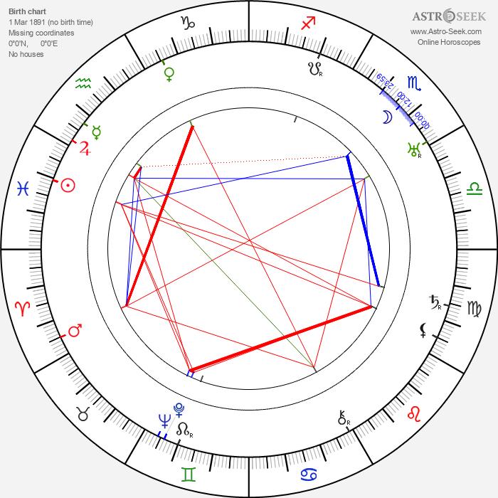 Katharine Bradley - Astrology Natal Birth Chart