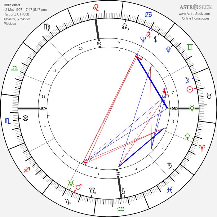 Katharine Hepburn - Astrology Natal Birth Chart