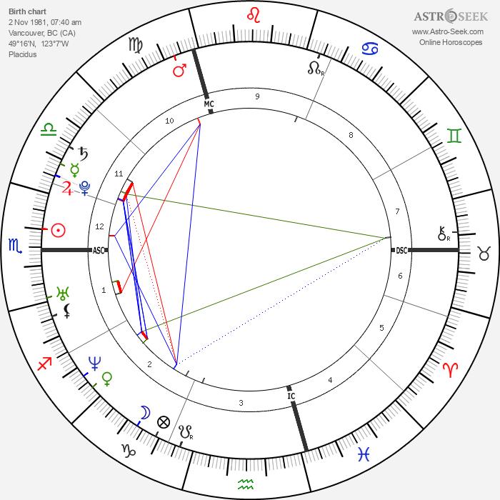 Katharine Isabelle - Astrology Natal Birth Chart
