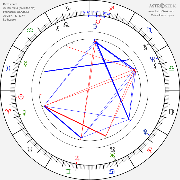Katharine Jefferts Schori - Astrology Natal Birth Chart