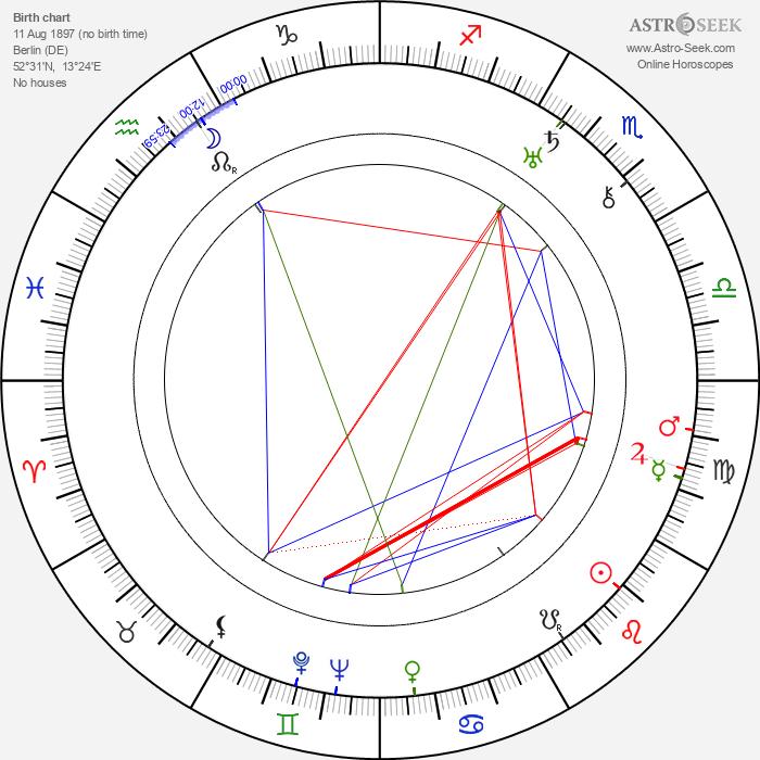 Käthe Haack - Astrology Natal Birth Chart