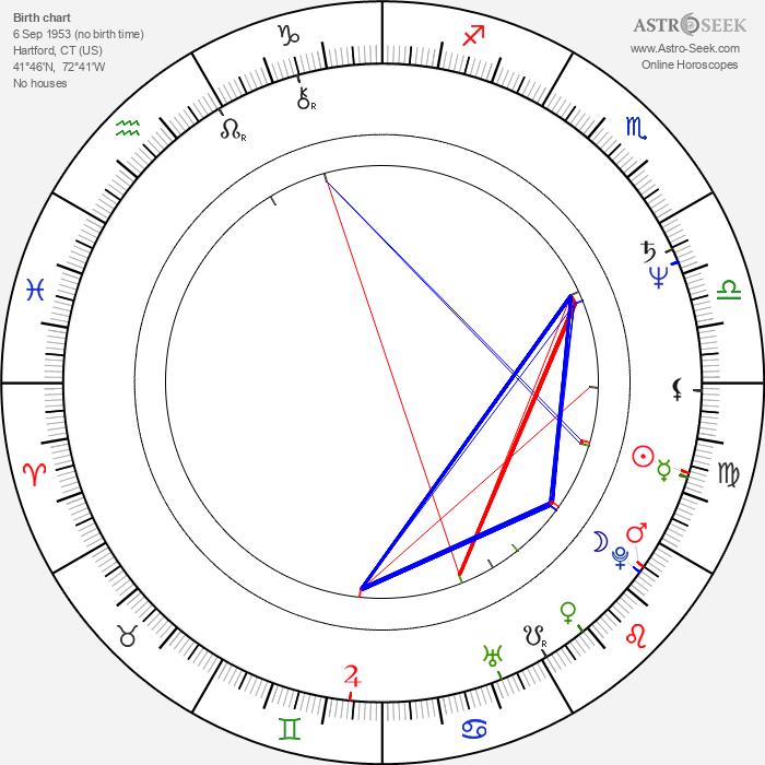 Katherine Cannon - Astrology Natal Birth Chart