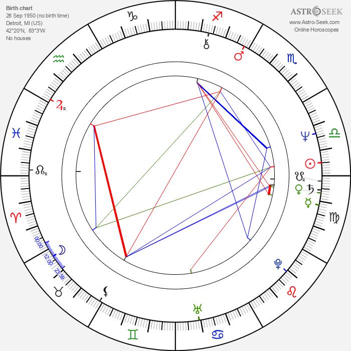 Katherine Cortez - Astrology Natal Birth Chart