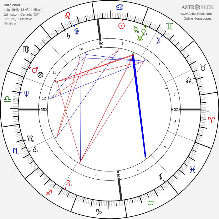 Katherine Govier - Astrology Natal Birth Chart
