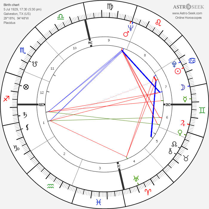 Katherine Helmond - Astrology Natal Birth Chart