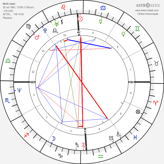 Katherine Kelly Lang - Astrology Natal Birth Chart