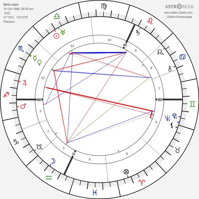 Katherine Mansfield - Astrology Natal Birth Chart