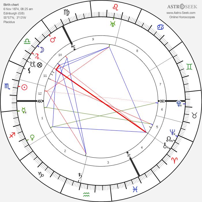 Katherine Ramsey - Astrology Natal Birth Chart