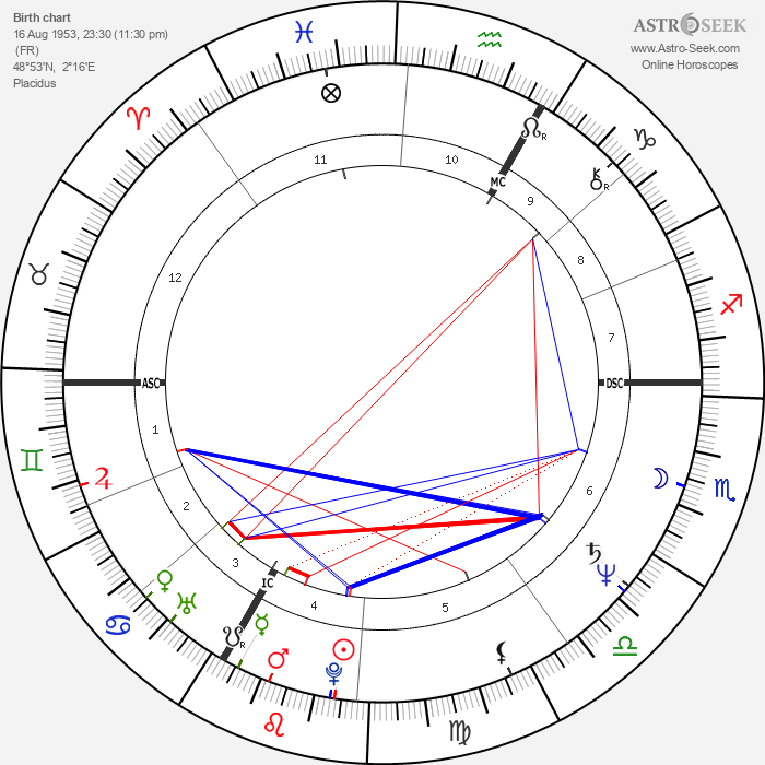 Kathie Lee Gifford - Astrology Natal Birth Chart