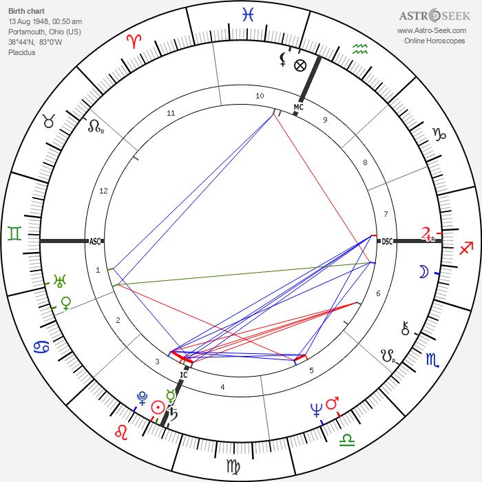 Kathleen Battle - Astrology Natal Birth Chart