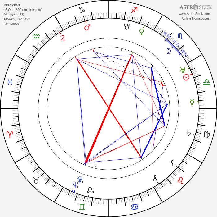 Kathleen Butler - Astrology Natal Birth Chart