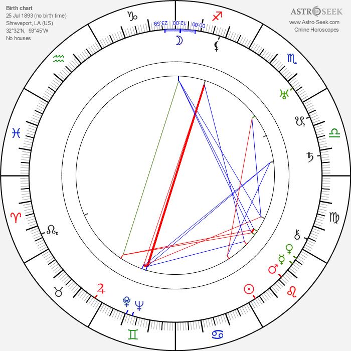 Kathleen Comegys - Astrology Natal Birth Chart