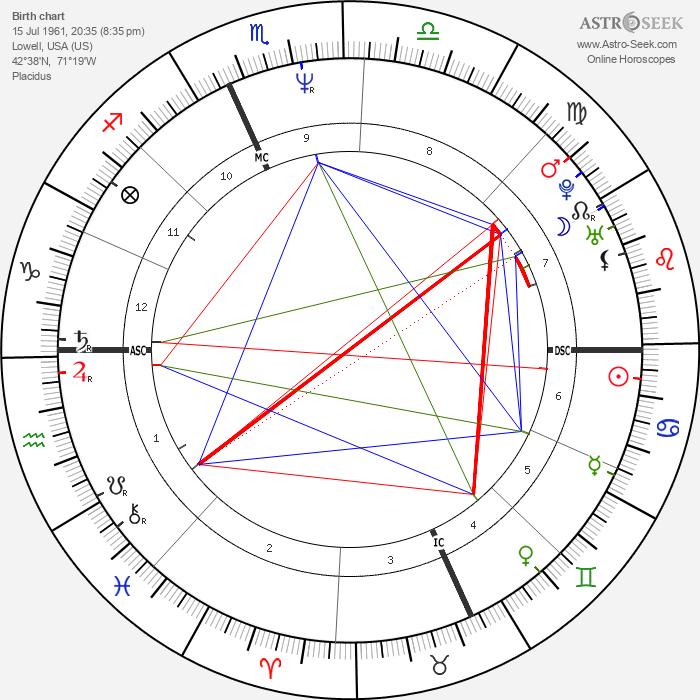Kathleen Dempsey - Astrology Natal Birth Chart