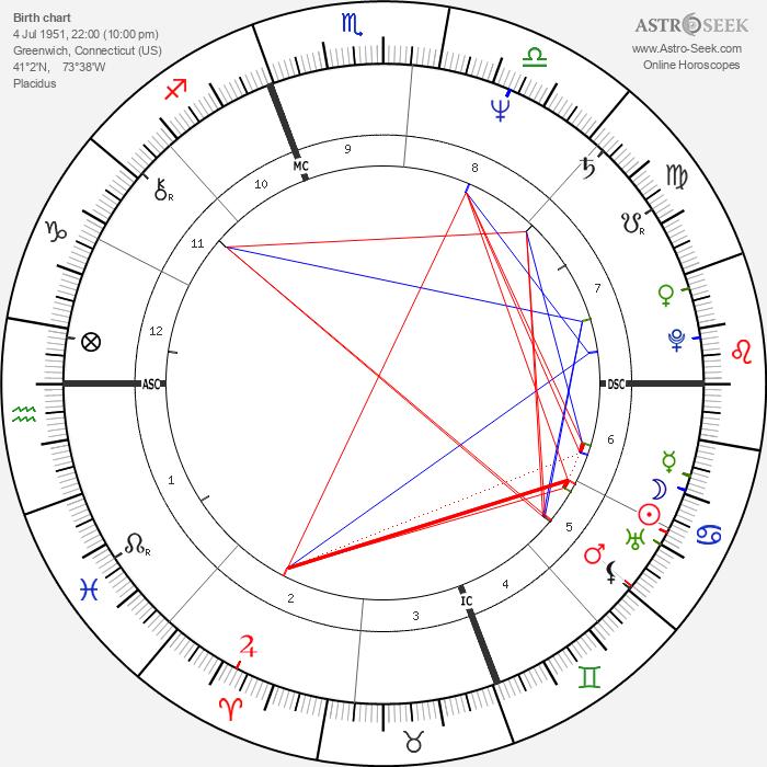 Kathleen Kennedy Townsend - Astrology Natal Birth Chart