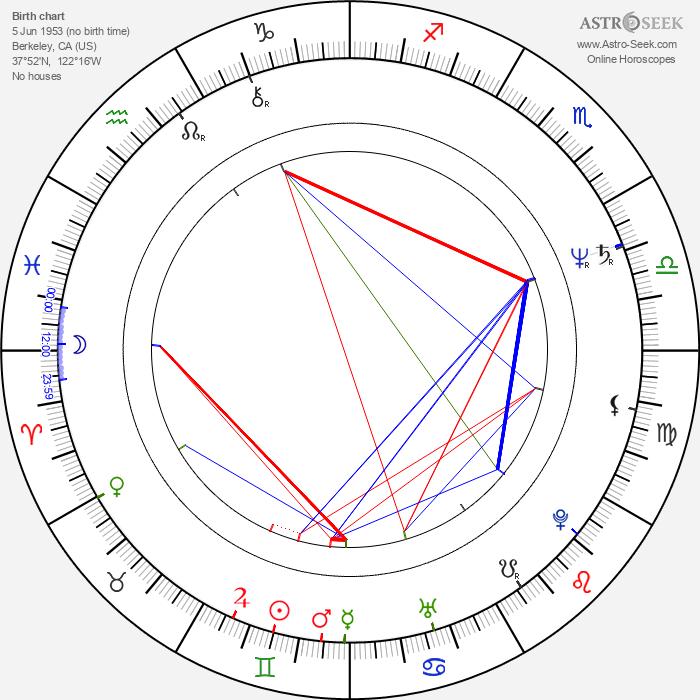 Kathleen Kennedy - Astrology Natal Birth Chart