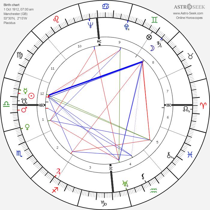 Kathleen Ollerenshaw - Astrology Natal Birth Chart