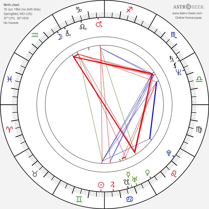 Kathleen Turner - Astrology Natal Birth Chart