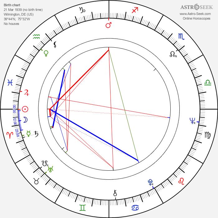 Kathleen Widdoes - Astrology Natal Birth Chart