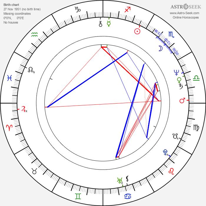 Kathryn Bigelow - Astrology Natal Birth Chart