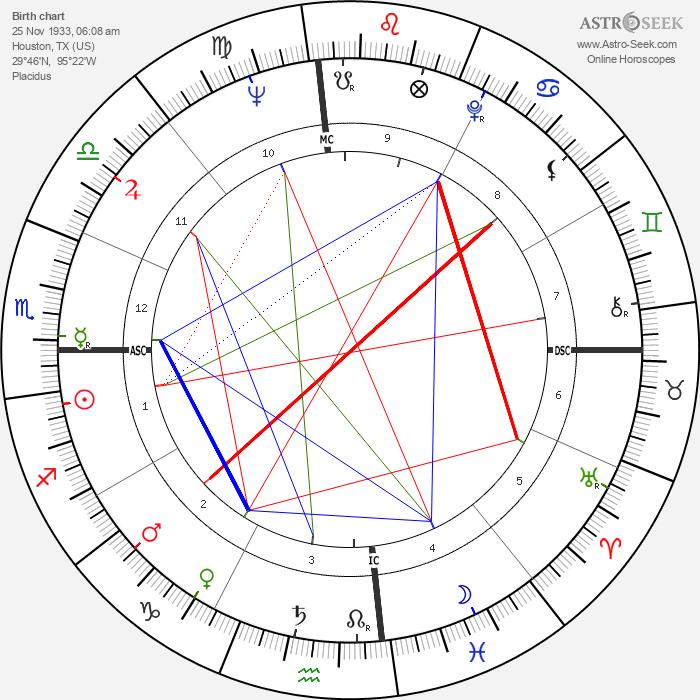 Kathryn Grant - Astrology Natal Birth Chart