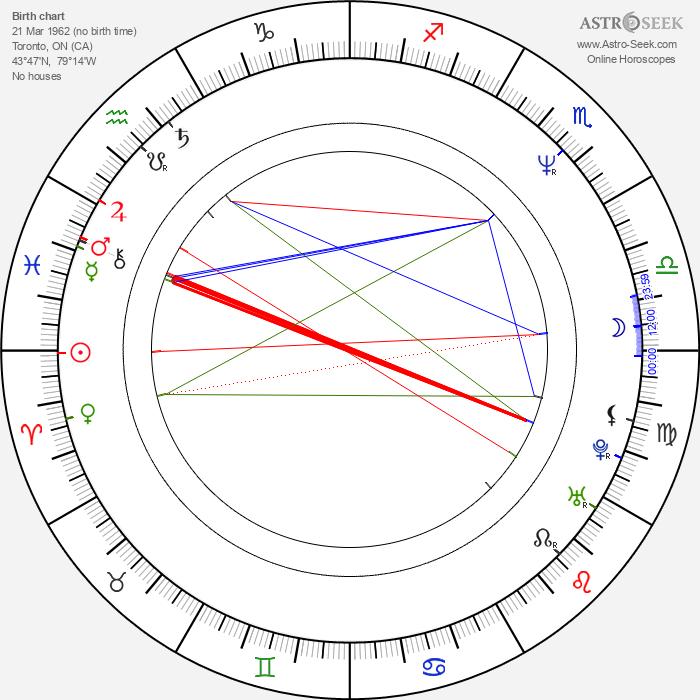 Kathryn Greenwood - Astrology Natal Birth Chart