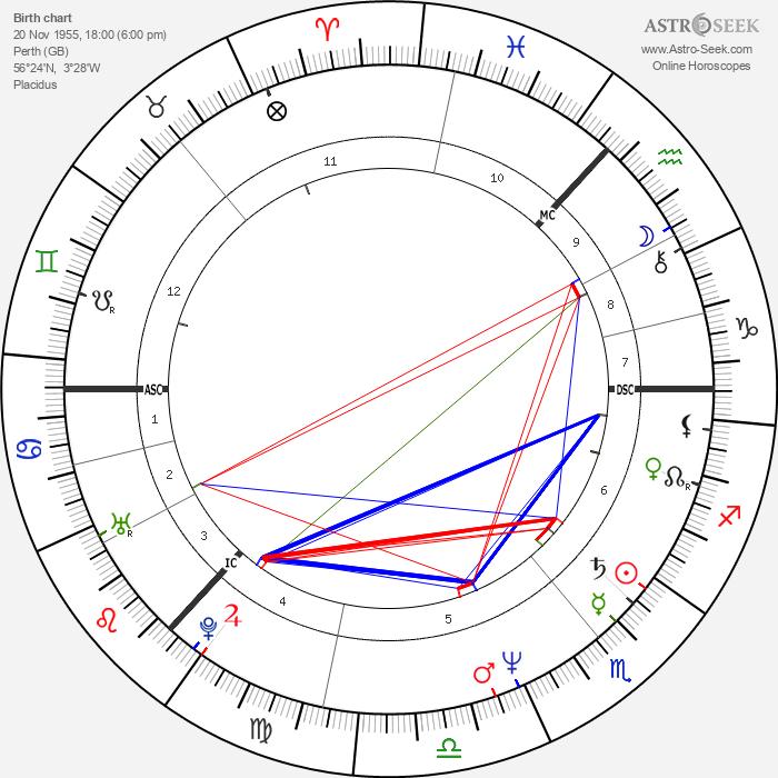Kathryn Morton - Astrology Natal Birth Chart