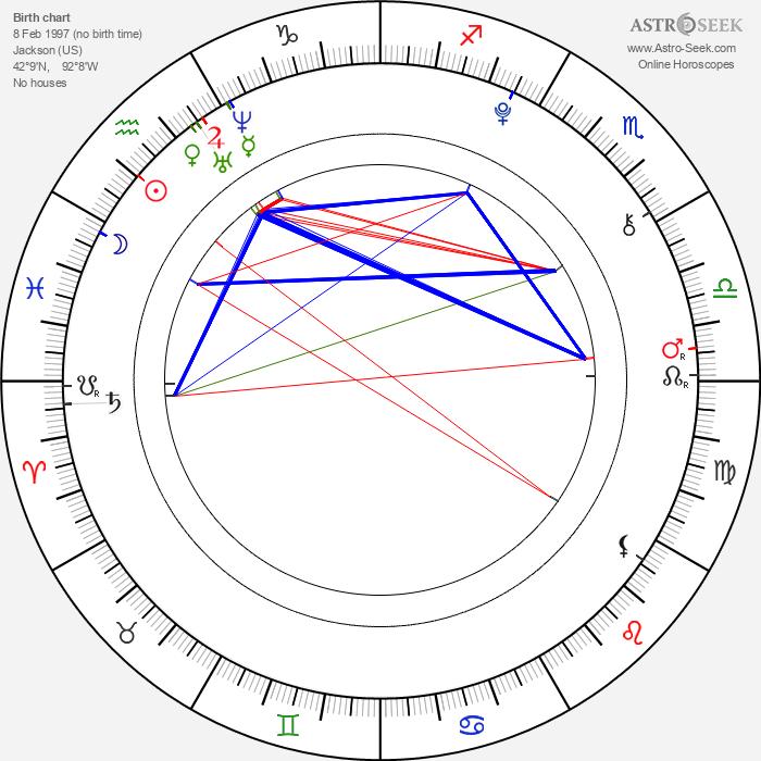 Kathryn Newton - Astrology Natal Birth Chart