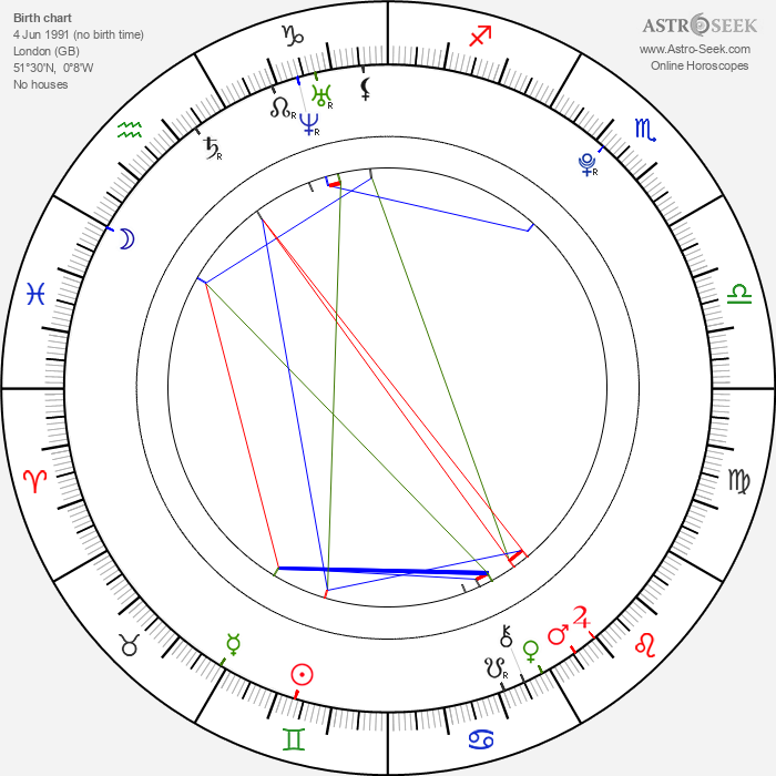 Kathryn Prescott - Astrology Natal Birth Chart