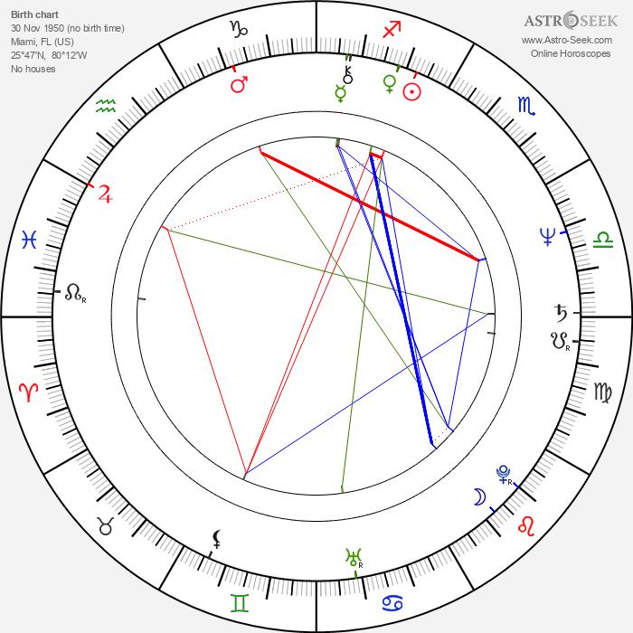 Kathryn Witt - Astrology Natal Birth Chart