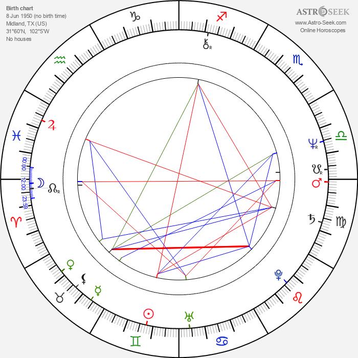 Kathy Baker - Astrology Natal Birth Chart