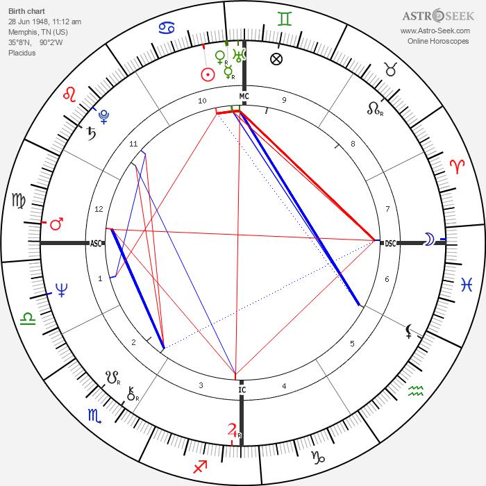 Kathy Bates - Astrology Natal Birth Chart