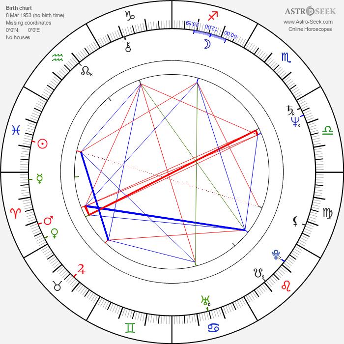 Kathy Shower - Astrology Natal Birth Chart