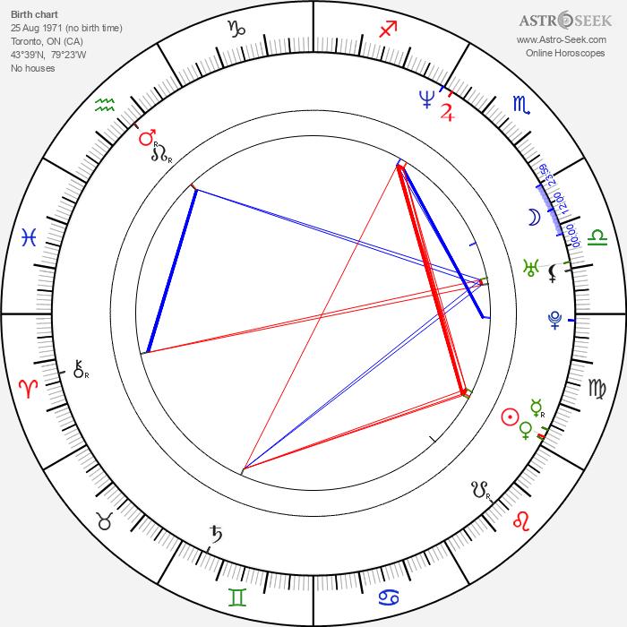 Kathy Tong - Astrology Natal Birth Chart
