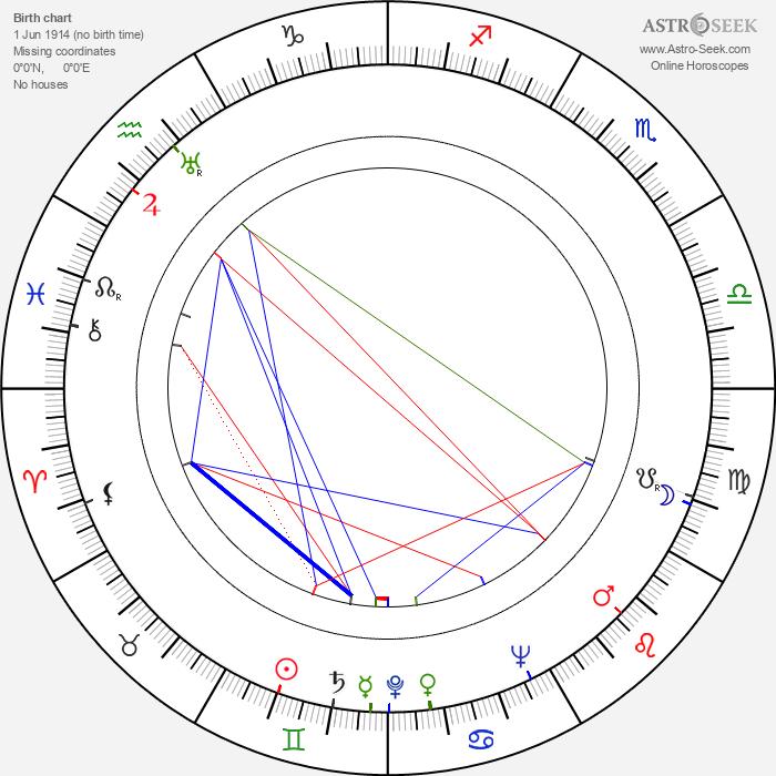 Kati Aspelin - Astrology Natal Birth Chart