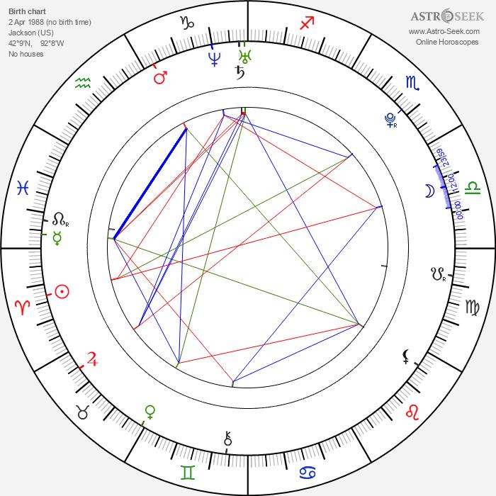 Katie Blair - Astrology Natal Birth Chart