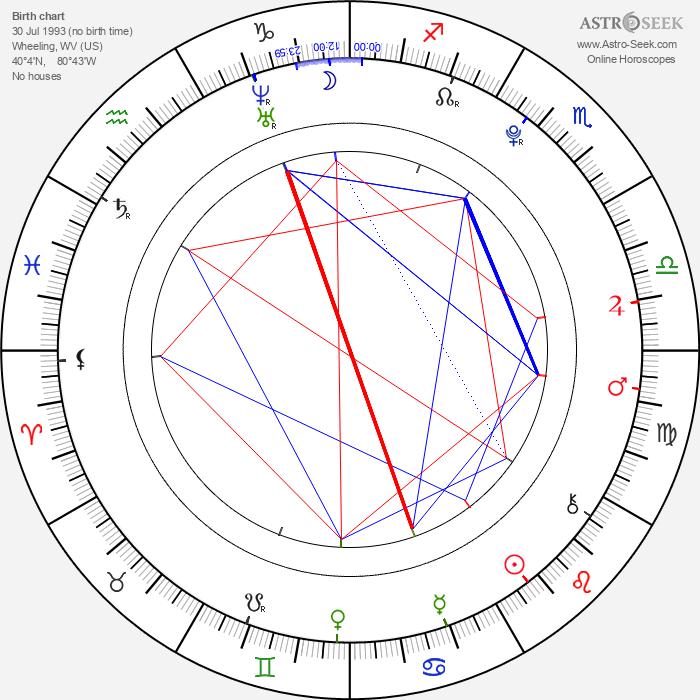 Katie Cecil - Astrology Natal Birth Chart