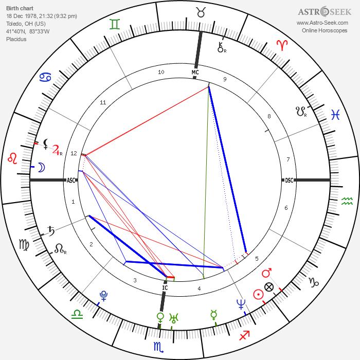 Katie Holmes - Astrology Natal Birth Chart