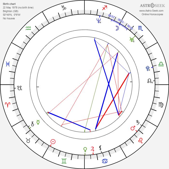 Katie Price - Astrology Natal Birth Chart