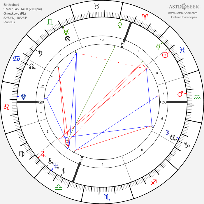 Katja Ebstein - Astrology Natal Birth Chart