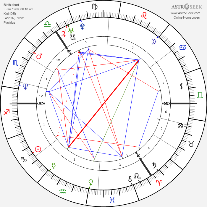 Katja Keßler - Astrology Natal Birth Chart